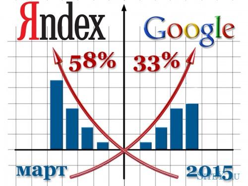 Google наращивает присутствие в русском интернете.
