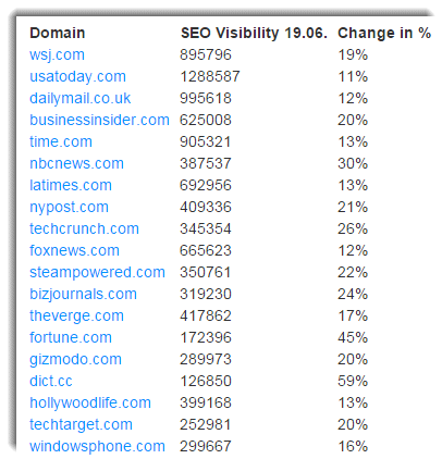 Новостные сайты в плюсе от обновления алгоритма Google