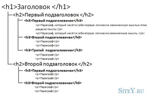 Стиль заголовков. Отображение в браузере.