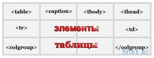 Расширенные элементы таблицы. Пример HTML5.