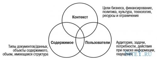 Информационная архитектура веб-сайтов в существующем мире.