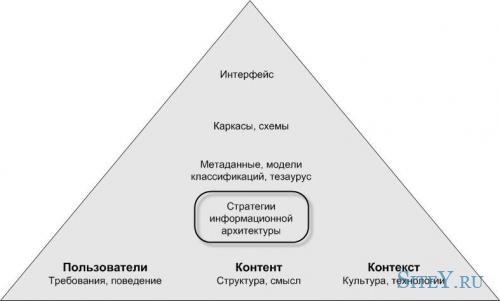 Применение информационной архитектуры в Интернете.