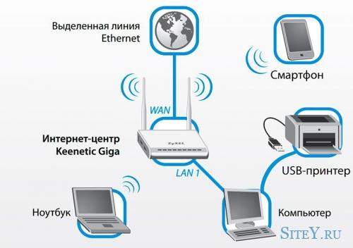 Настройка единственного принтера на работу с устройствами локальной сети.